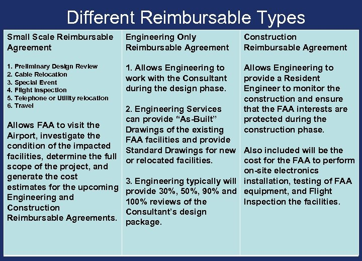 Different Reimbursable Types Small Scale Reimbursable Agreement Engineering Only Reimbursable Agreement Construction Reimbursable Agreement