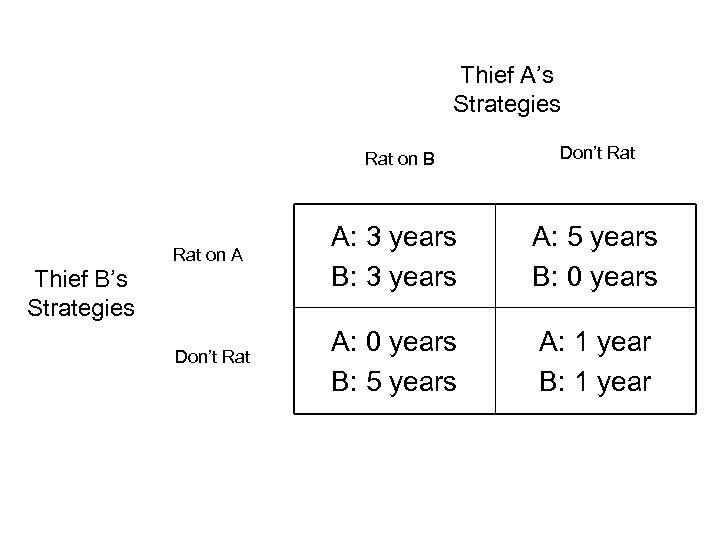 Thief A's Strategies Rat on B Don't Rat on A A: 3 years B: