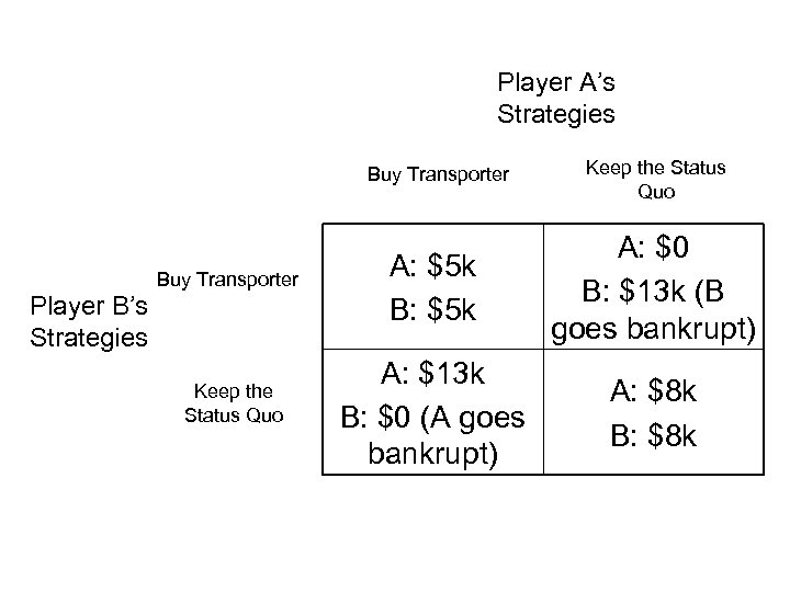 Player A's Strategies Buy Transporter Player B's Strategies Keep the Status Quo A: $5