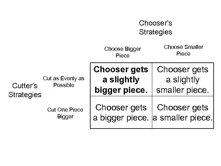 Chooser's Strategies Choose Bigger Piece Cutter's Strategies Choose Smaller Piece Cut as Evenly as