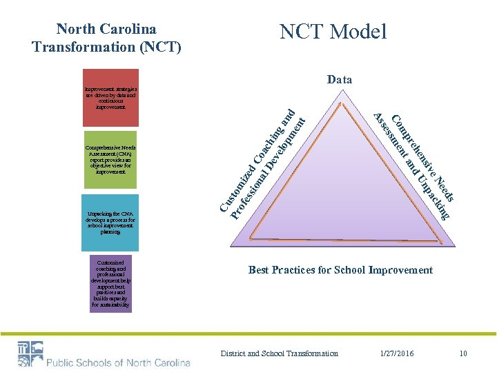 North Carolina Transformation (NCT) NCT Model Data Customized coaching and professional development help support