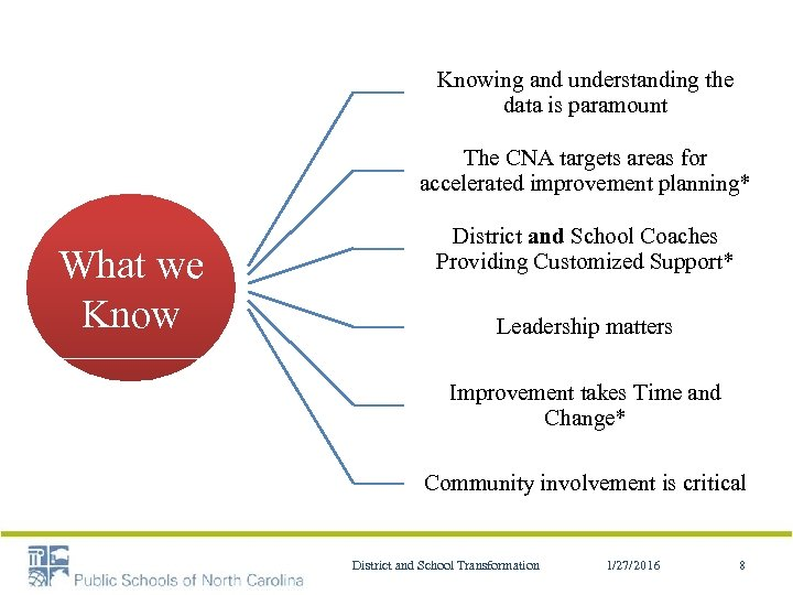 Knowing and understanding the data is paramount The CNA targets areas for accelerated improvement