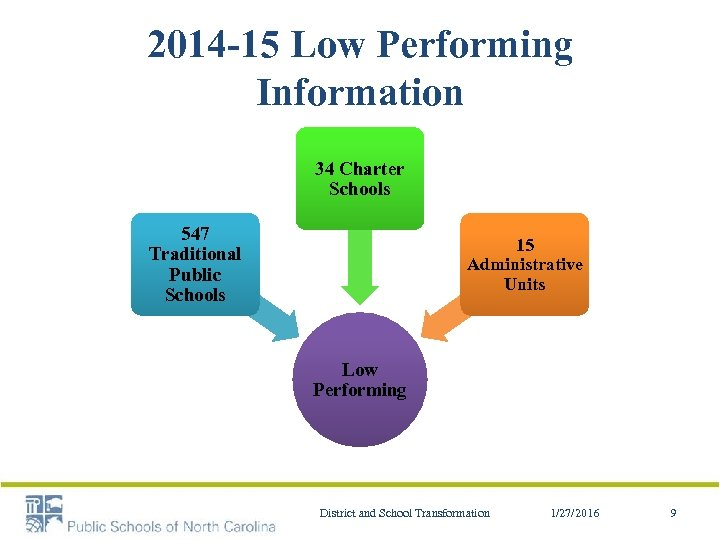2014 -15 Low Performing Information 34 Charter Schools 547 Traditional Public Schools 15 Administrative