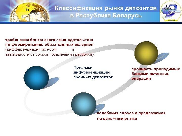 Классификация рынка депозитов в Республике Беларусь LOGO требования банковского законодательства по формированию обязательных резервов
