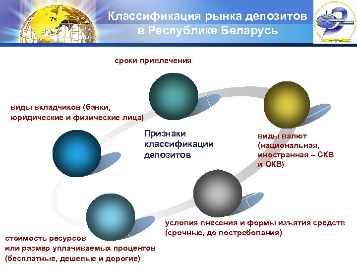 Классификация рынка депозитов в Республике Беларусь LOGO сроки привлечения виды вкладчиков (банки, юридические и