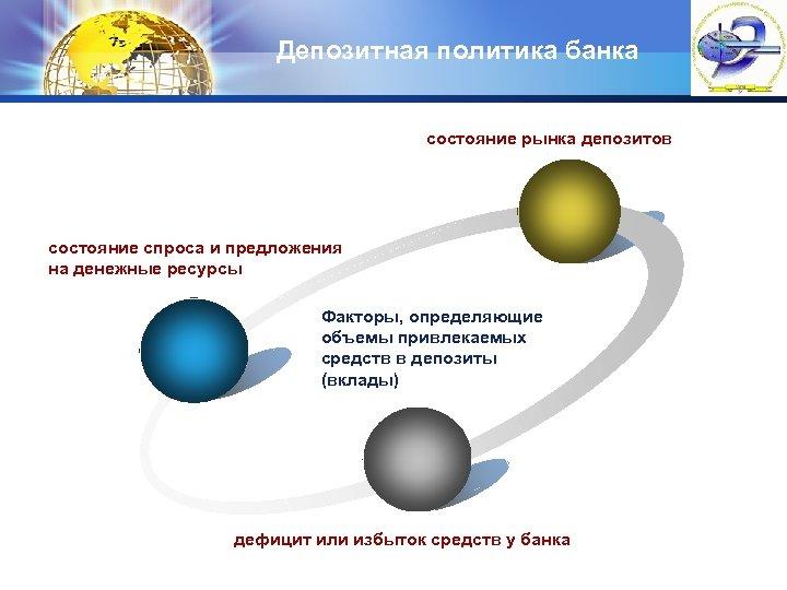 Депозитная политика банка состояние рынка депозитов состояние спроса и предложения на денежные ресурсы Факторы,