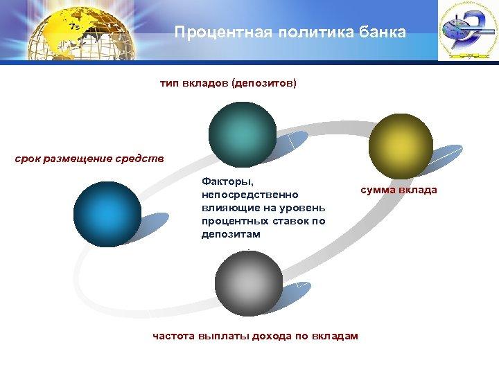 Процентная политика банка тип вкладов (депозитов) срок размещение средств Факторы, непосредственно влияющие на уровень