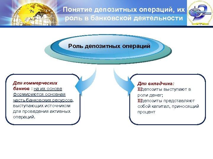 Понятие депозитных операций, их LOGO роль в банковской деятельности Роль депозитных операций Для коммерческих