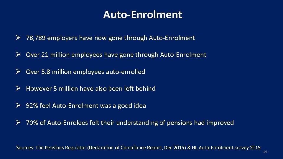 Auto-Enrolment Ø 78, 789 employers have now gone through Auto-Enrolment Ø Over 21 million