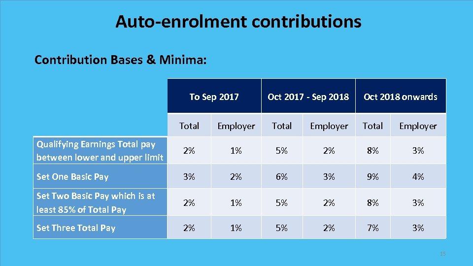 Auto-enrolment contributions Contribution Bases & Minima: To Sep 2017 Oct 2017 - Sep 2018