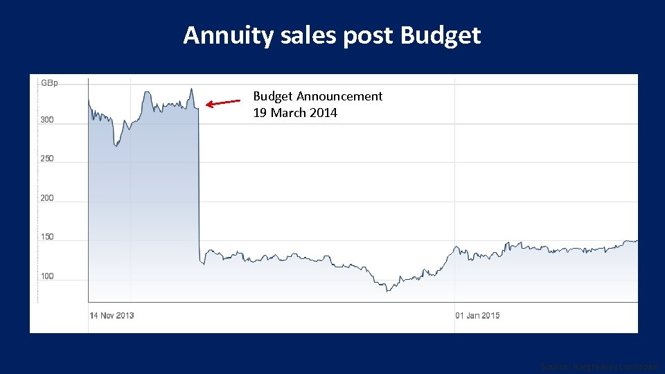 Annuity sales post Budget Announcement 19 March 2014 Source: Hargreaves Lansdown