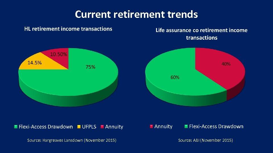 Current retirement trends Source: Hargreaves Lansdown (November 2015) Source: ABI (November 2015)