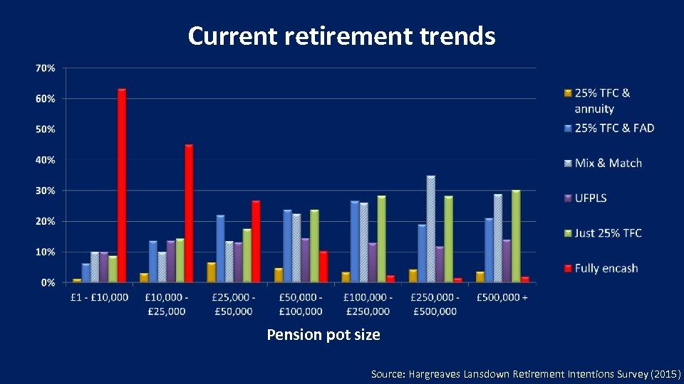 Current retirement trends Pension pot size Source: Hargreaves Lansdown Retirement Intentions Survey (2015)