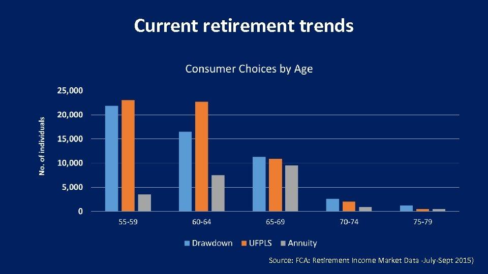 Current retirement trends Source: FCA: Retirement Income Market Data -July-Sept 2015)