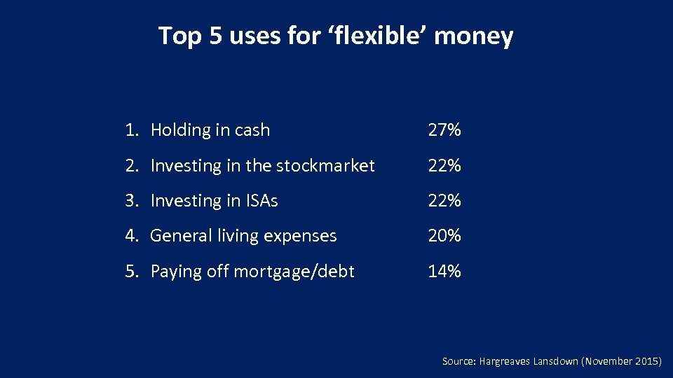 Top 5 uses for 'flexible' money 1. Holding in cash 27% 2. Investing in