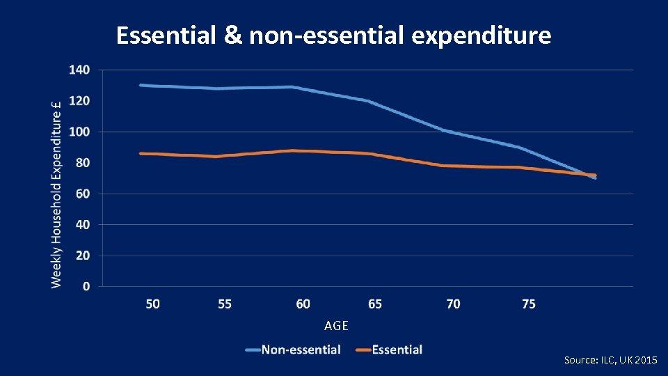 Essential & non-essential expenditure AGE Source: ILC, UK 2015