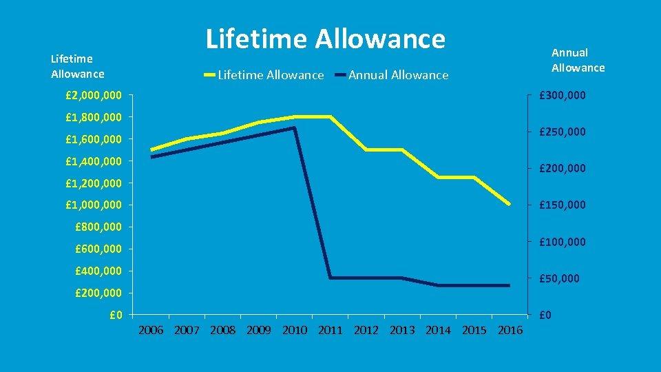 Lifetime Allowance Annual Allowance £ 2, 000 £ 300, 000 £ 1, 800, 000