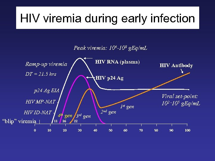 HIV viremia during early infection Peak viremia: 106 -108 g. Eq/m. L HIV RNA
