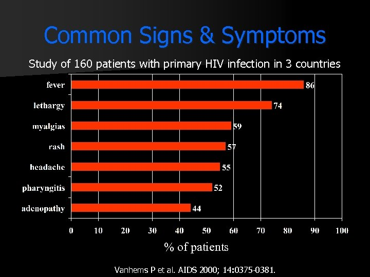 Common Signs & Symptoms Study of 160 patients with primary HIV infection in 3