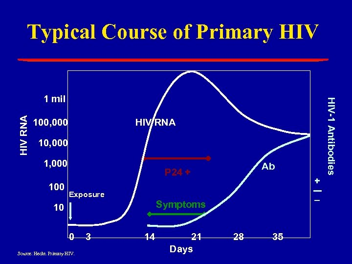 Typical Course of Primary HIV RNA 100, 000 HIV RNA 10, 000 100 Ab