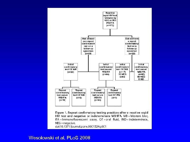 Wesolowski et al, PLo. S 2008
