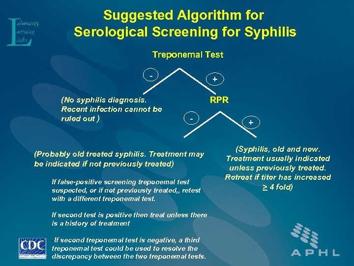 Suggested Algorithm for Serological Screening for Syphilis Treponemal Test (No syphilis diagnosis. Recent infection