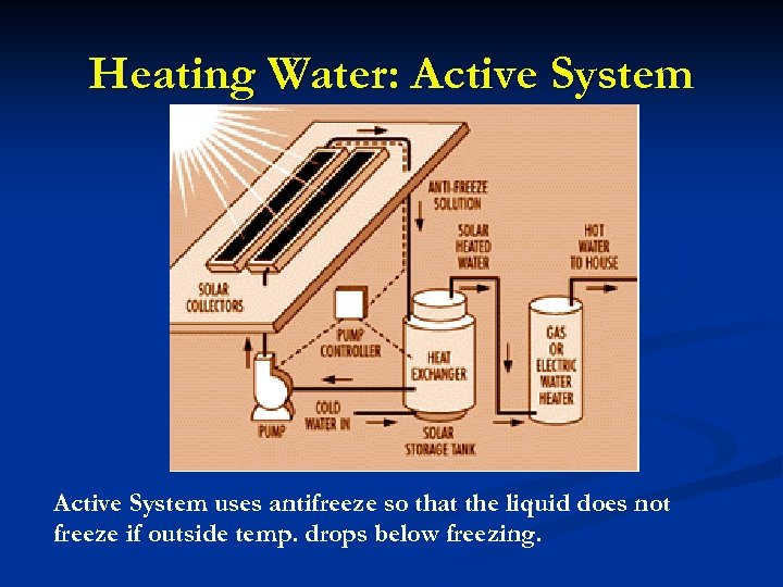 Heating Water: Active System uses antifreeze so that the liquid does not freeze if
