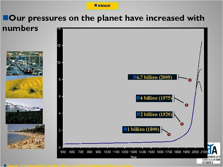 nscience n. Our pressures on the planet have increased with numbers n 6. 7