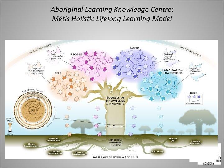 Aboriginal Learning Knowledge Centre: Métis Holistic Lifelong Learning Model