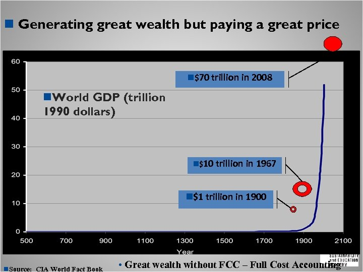 n Generating great wealth but paying a great price n$70 trillion in 2008 n.