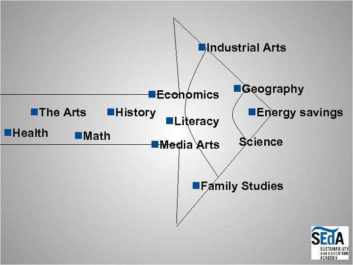 n. Industrial Arts n. Economics n. The Arts n. History n. Literacy n. Health