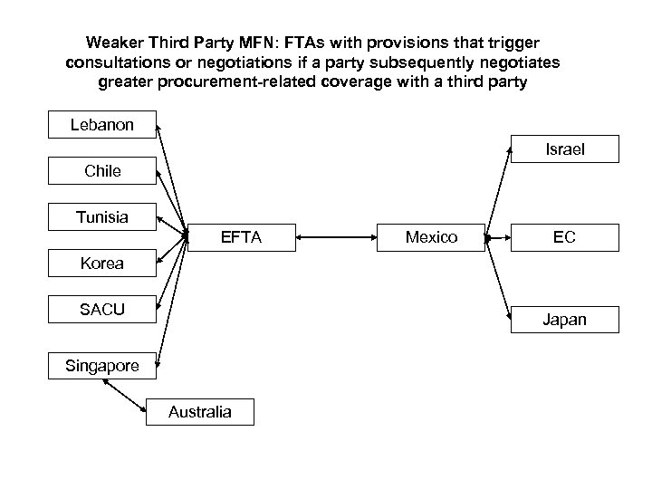 Weaker Third Party MFN: FTAs with provisions that trigger consultations or negotiations if a