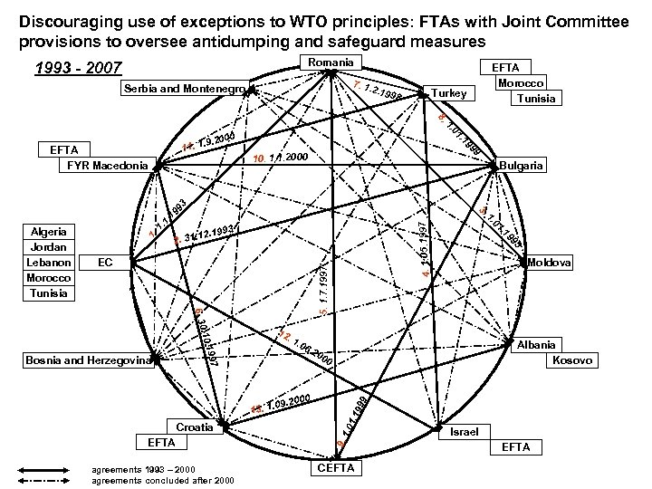Discouraging use of exceptions to WTO principles: FTAs with Joint Committee provisions to oversee