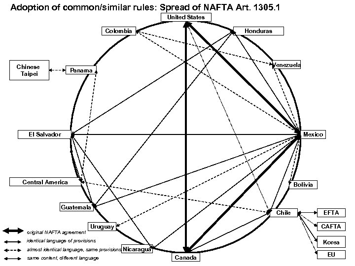 Adoption of common/similar rules: Spread of NAFTA Art. 1305. 1 United States Colombia Chinese