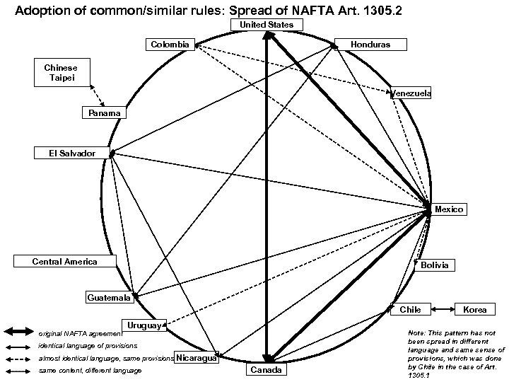 Adoption of common/similar rules: Spread of NAFTA Art. 1305. 2 United States Colombia Honduras