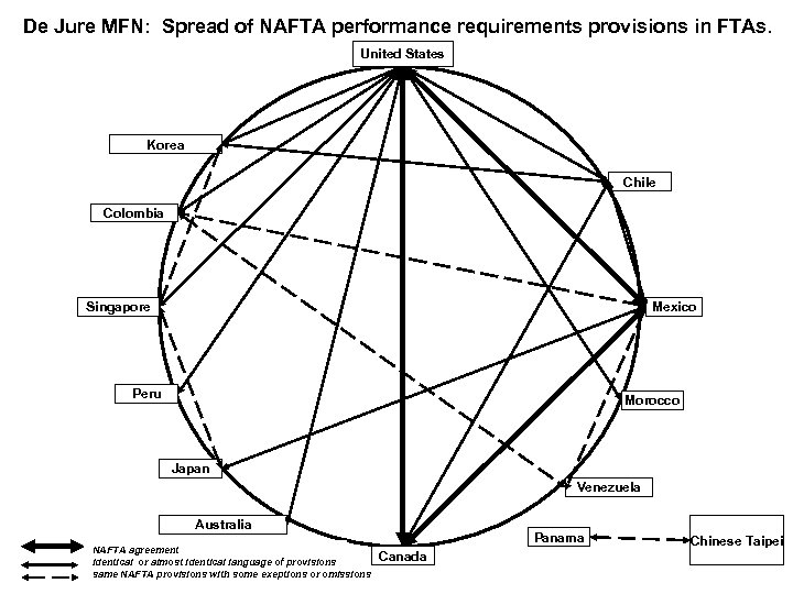 De Jure MFN: Spread of NAFTA performance requirements provisions in FTAs. United States Korea