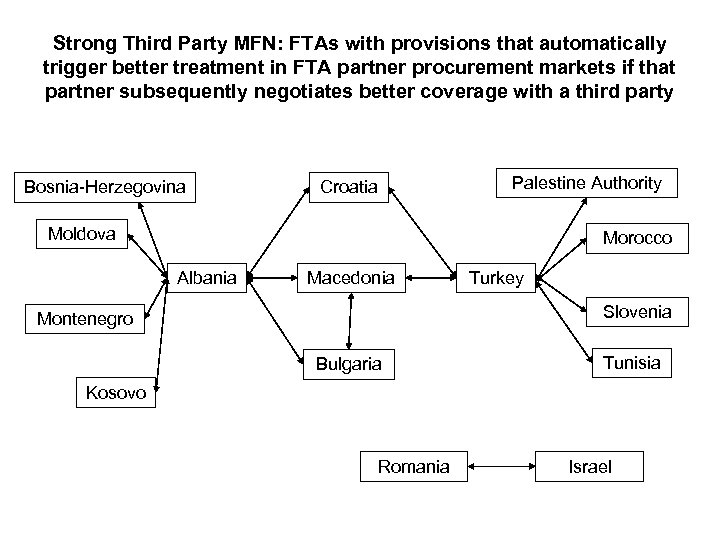 Strong Third Party MFN: FTAs with provisions that automatically trigger better treatment in FTA
