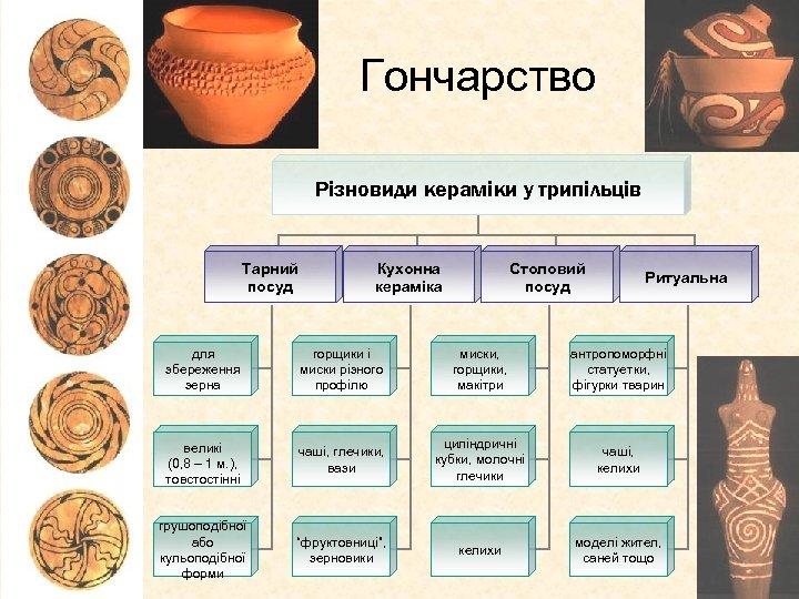 Гончарство Різновиди кераміки у трипільців Тарний посуд Кухонна кераміка Столовий посуд Ритуальна для збереження