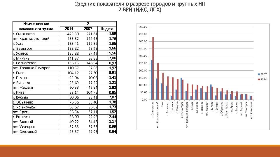 Средние показатели в разрезе городов и крупных НП 2 ВРИ (ИЖС, ЛПХ) Наименование населенного
