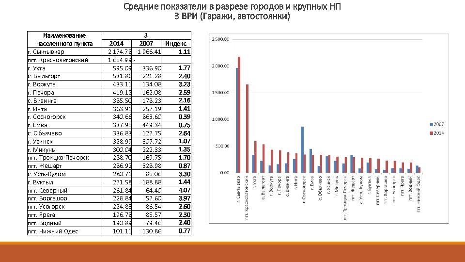 Средние показатели в разрезе городов и крупных НП 3 ВРИ (Гаражи, автостоянки) Наименование населенного