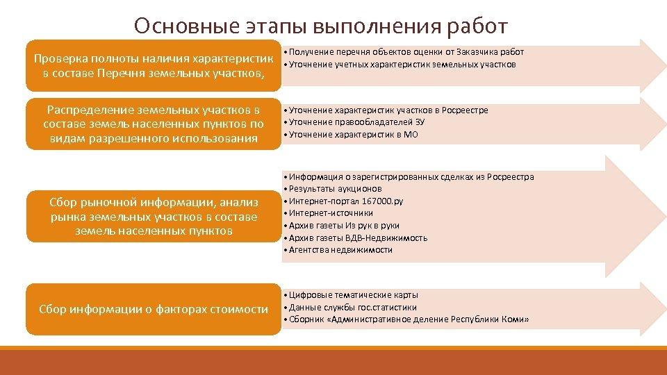 Основные этапы выполнения работ Проверка полноты наличия характеристик в составе Перечня земельных участков, Распределение