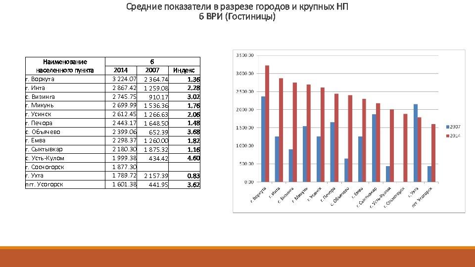 Средние показатели в разрезе городов и крупных НП 6 ВРИ (Гостиницы) Наименование населенного пункта