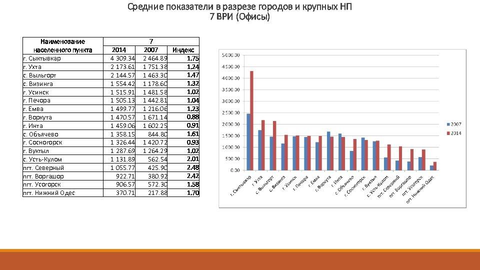 Средние показатели в разрезе городов и крупных НП 7 ВРИ (Офисы) Наименование населенного пункта