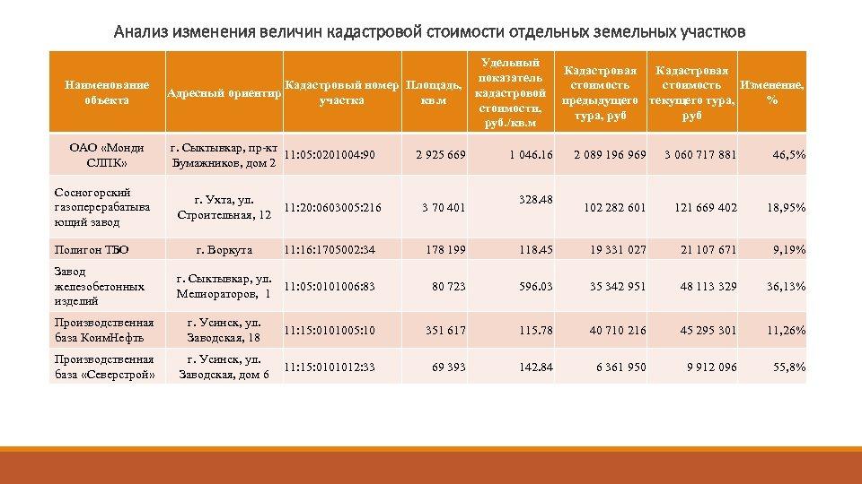 Анализ изменения величин кадастровой стоимости отдельных земельных участков Наименование объекта ОАО «Монди СЛПК» Сосногорский