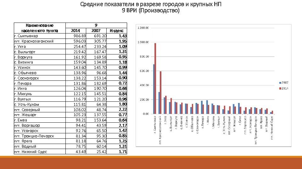 Средние показатели в разрезе городов и крупных НП 9 ВРИ (Производство) Наименование населенного пункта
