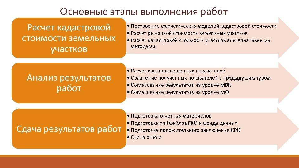 Основные этапы выполнения работ Расчет кадастровой стоимости земельных участков Анализ результатов работ Сдача результатов