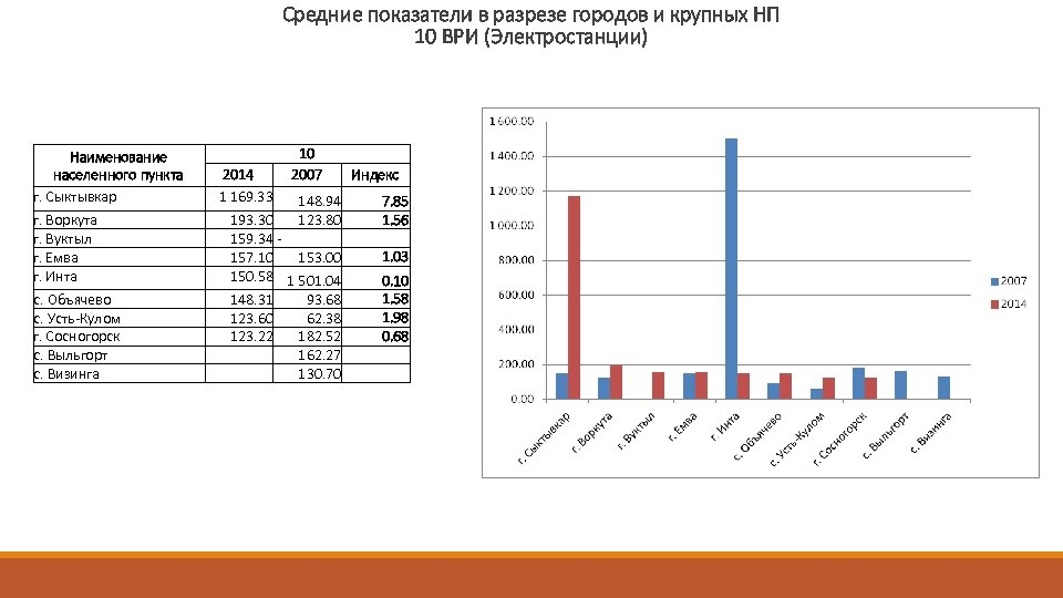 Средние показатели в разрезе городов и крупных НП 10 ВРИ (Электростанции) Наименование населенного пункта