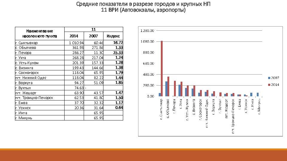 Средние показатели в разрезе городов и крупных НП 11 ВРИ (Автовокзалы, аэропорты) 11 Наименование