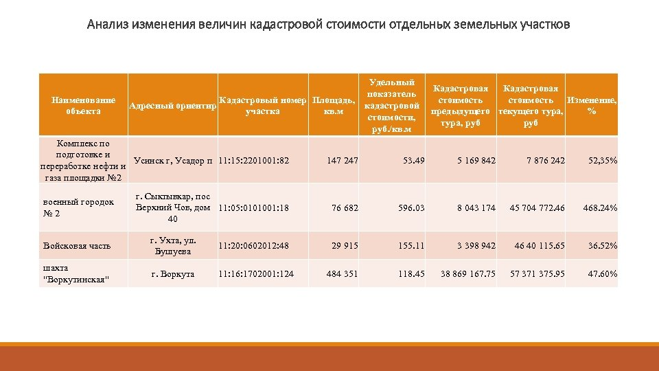 Анализ изменения величин кадастровой стоимости отдельных земельных участков Наименование объекта Удельный показатель Кадастровый номер