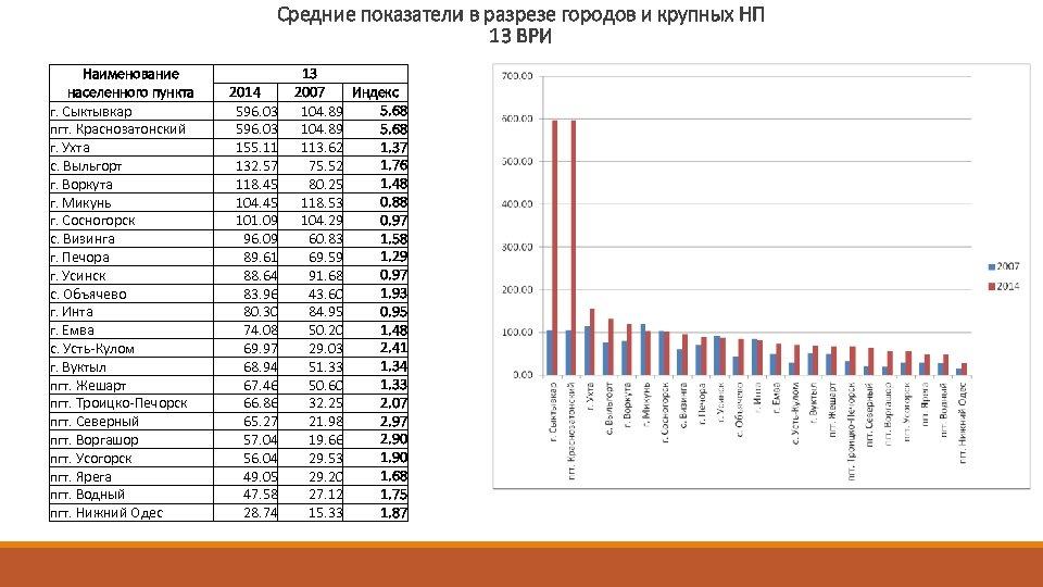 Средние показатели в разрезе городов и крупных НП 13 ВРИ Наименование населенного пункта г.